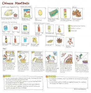 Illustrated recipe of Chinese Meatballs